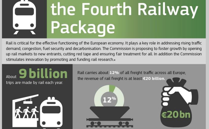 4th EU Railway Package